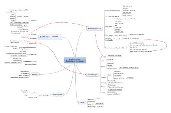 grafikdesign_mindmap_konzept_infolution_webdesign_grafikdesign