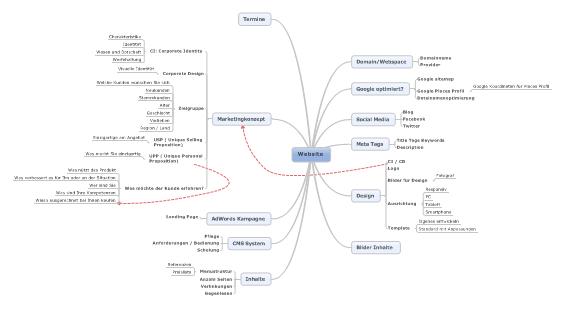 webdesign_mindmap_konzept_infolution_webdesign_grafikdesign
